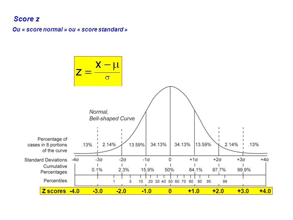 Score z Ou « score normal » ou « score standard » -4.0 -3.0 -2.0 -1.0