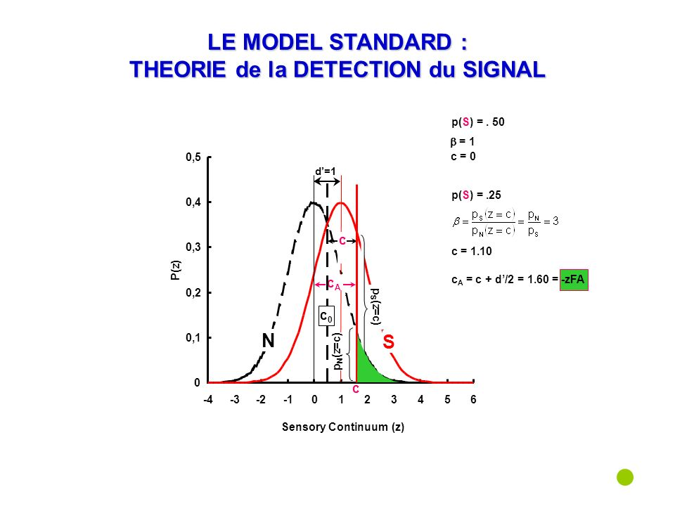 LE MODEL STANDARD : THEORIE de la DETECTION du SIGNAL