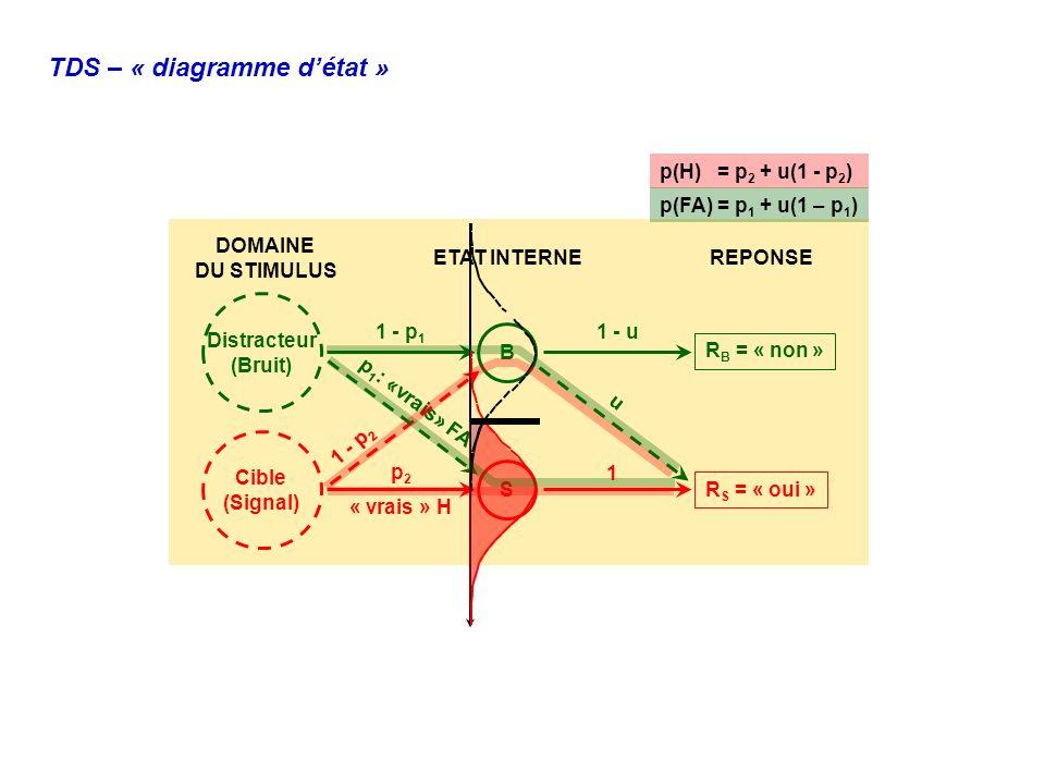 TDS – « diagramme d'état »