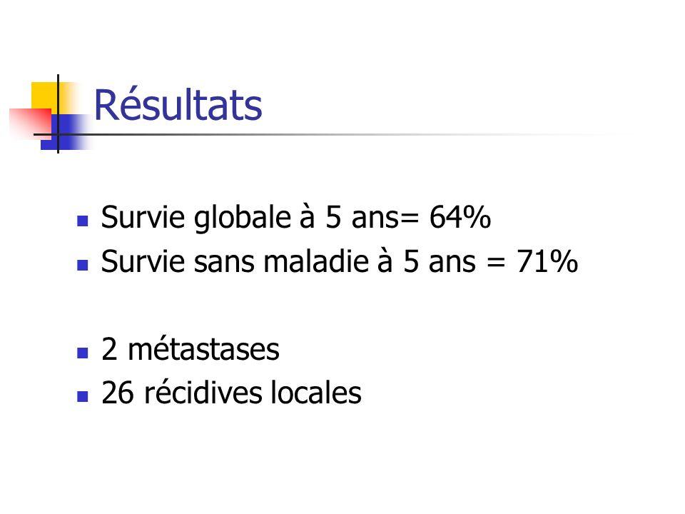 Résultats Survie globale à 5 ans= 64%