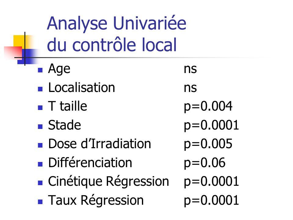 Analyse Univariée du contrôle local