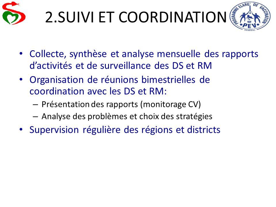 2.SUIVI ET COORDINATION Collecte, synthèse et analyse mensuelle des rapports d'activités et de surveillance des DS et RM.