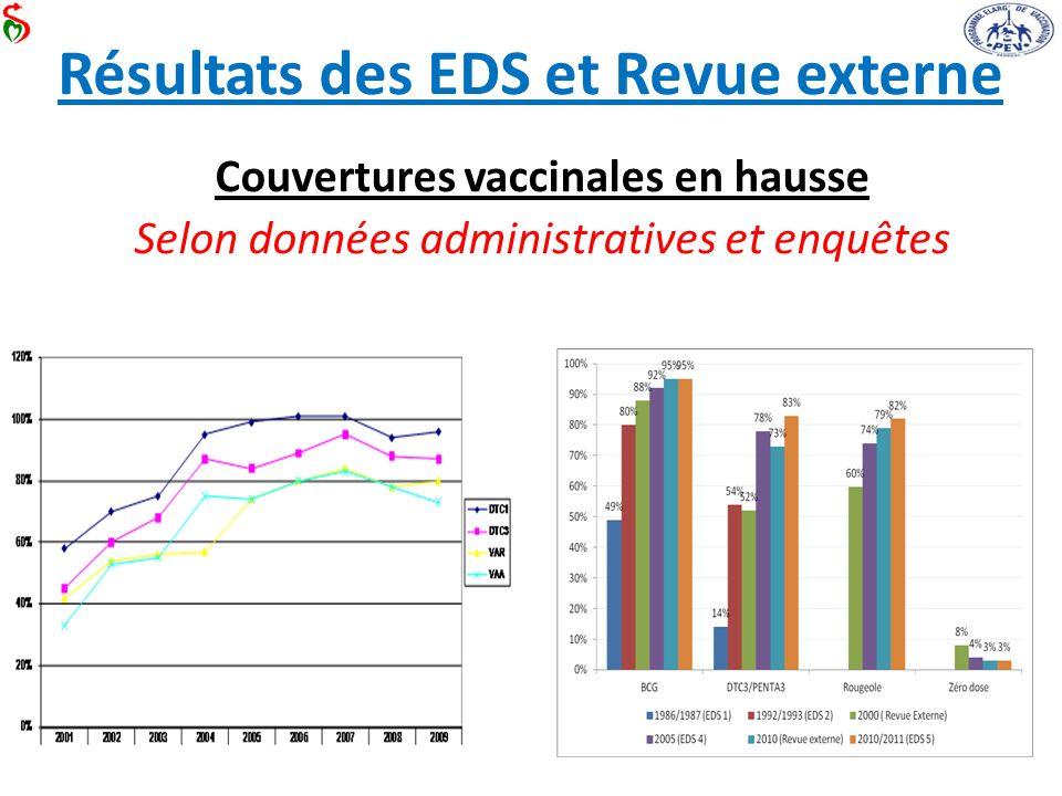 Résultats des EDS et Revue externe