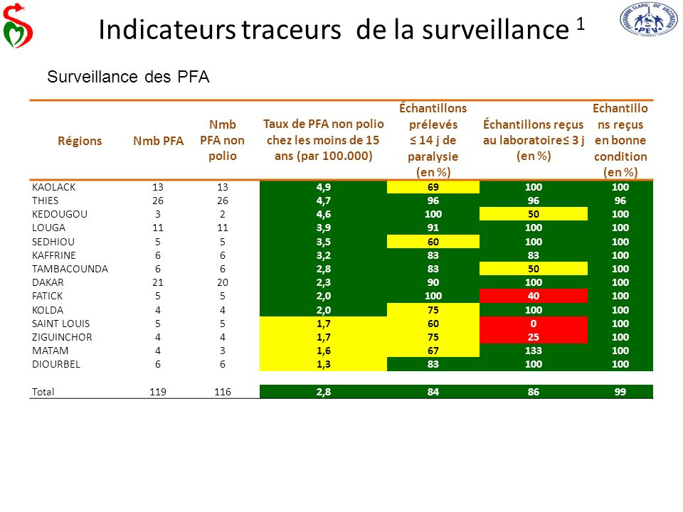 Indicateurs traceurs de la surveillance 1