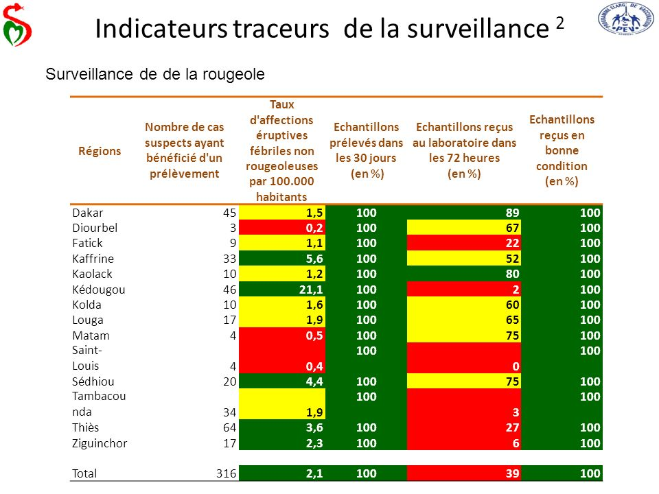 Indicateurs traceurs de la surveillance 2