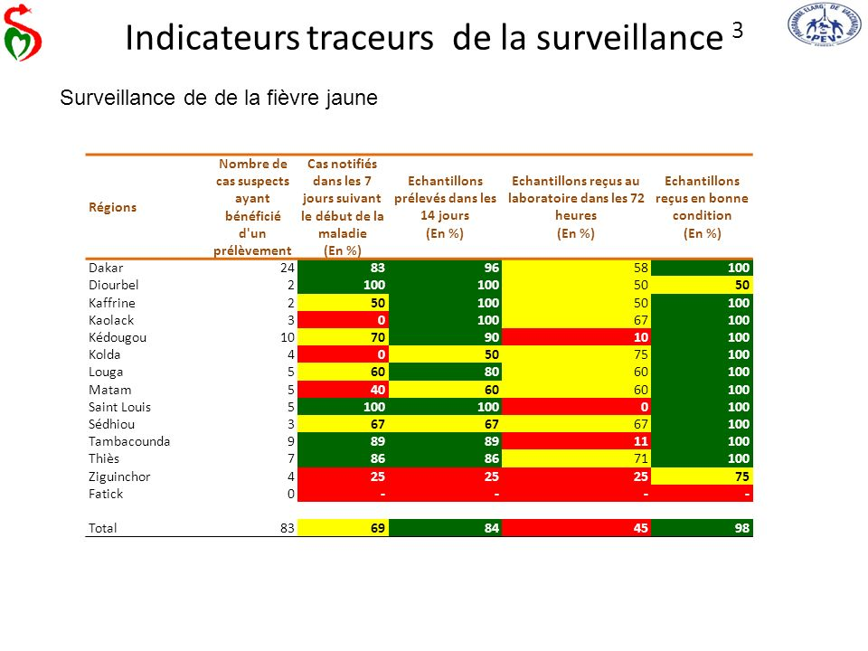 Indicateurs traceurs de la surveillance 3