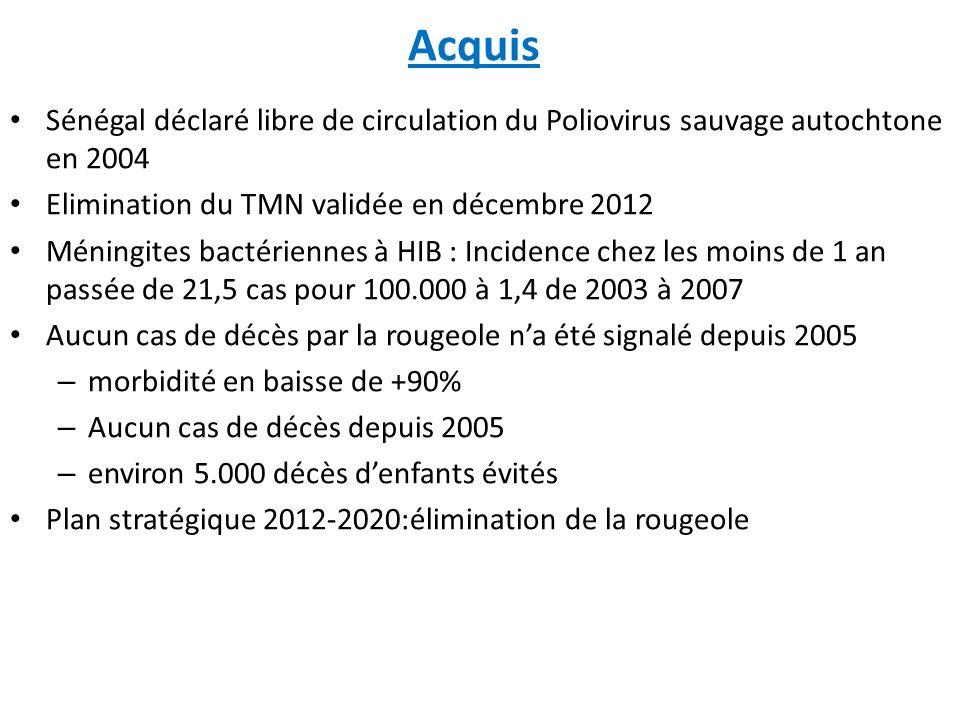 Acquis Sénégal déclaré libre de circulation du Poliovirus sauvage autochtone en 2004. Elimination du TMN validée en décembre 2012.