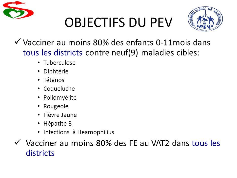 OBJECTIFS DU PEV Vacciner au moins 80% des enfants 0-11mois dans tous les districts contre neuf(9) maladies cibles: