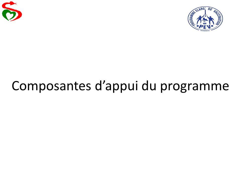 Composantes d'appui du programme