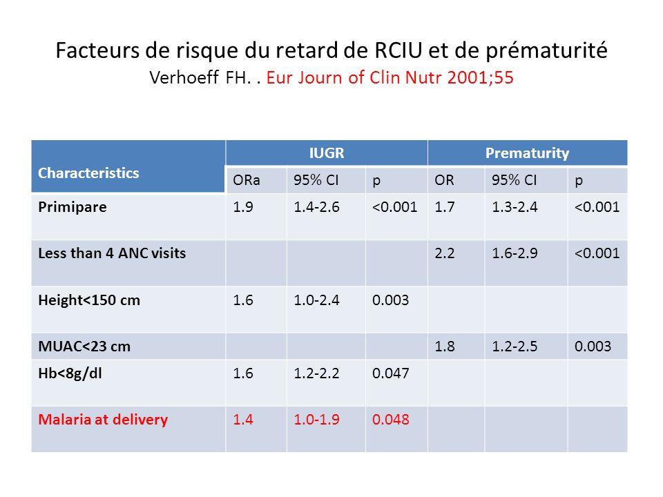 Facteurs de risque du retard de RCIU et de prématurité Verhoeff FH