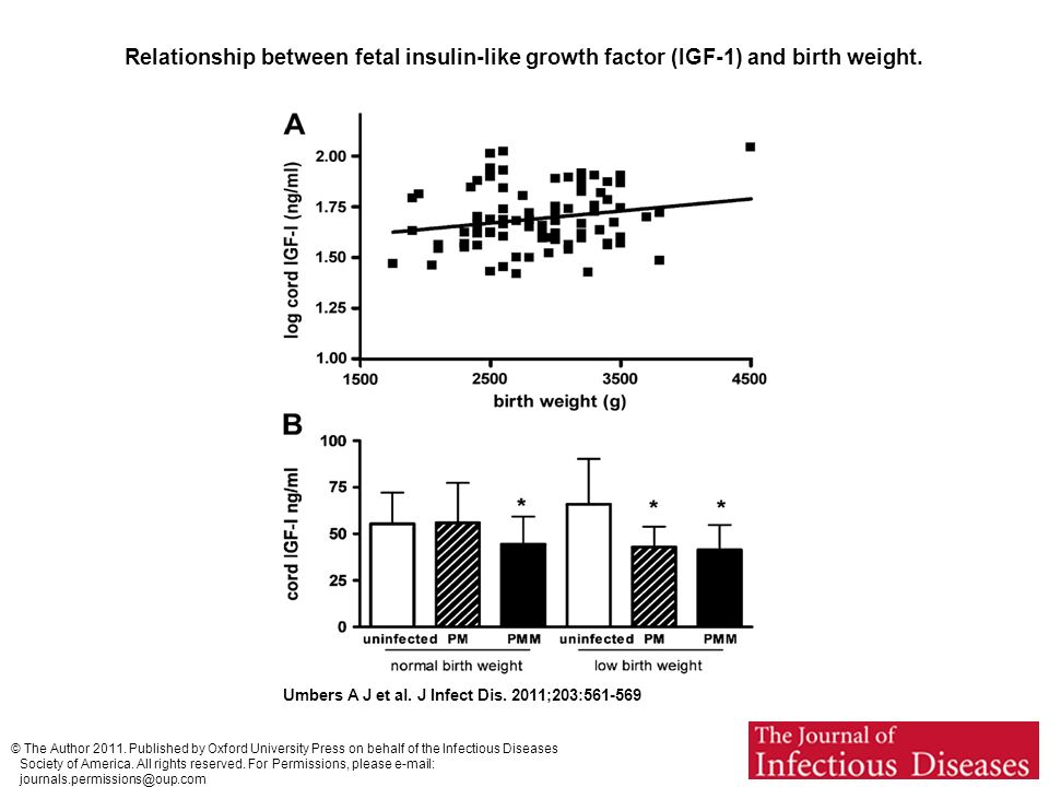 Relationship between fetal insulin-like growth factor (IGF-1) and birth weight.