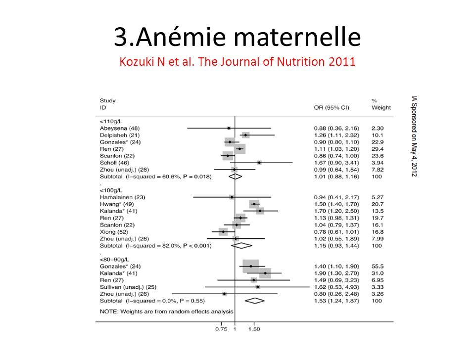 3.Anémie maternelle Kozuki N et al. The Journal of Nutrition 2011