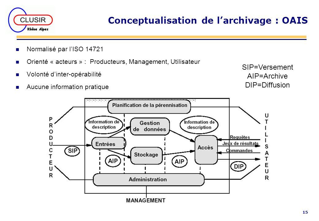 Conceptualisation de l'archivage : OAIS