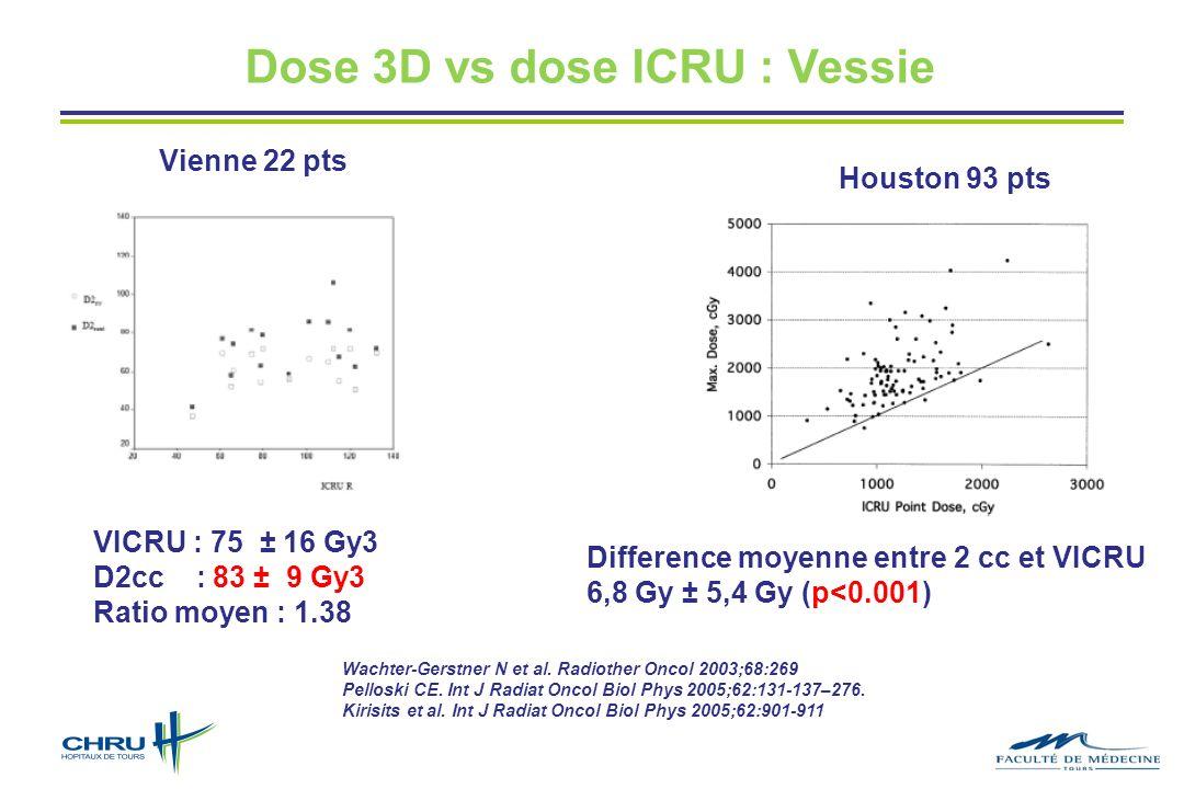 Dose 3D vs dose ICRU : Vessie