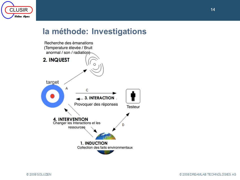 la méthode: Investigations