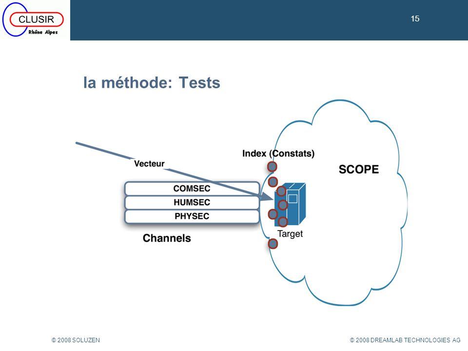 15 la méthode: Tests © 2008 SOLUZEN © 2008 DREAMLAB TECHNOLOGIES AG