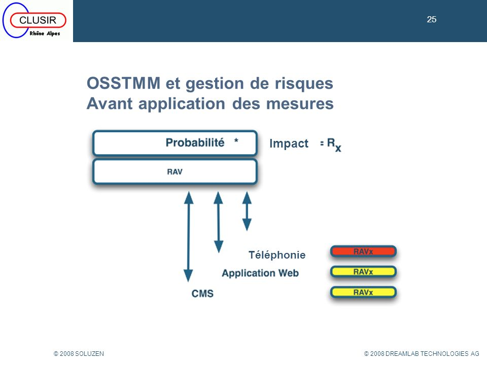 OSSTMM et gestion de risques Avant application des mesures