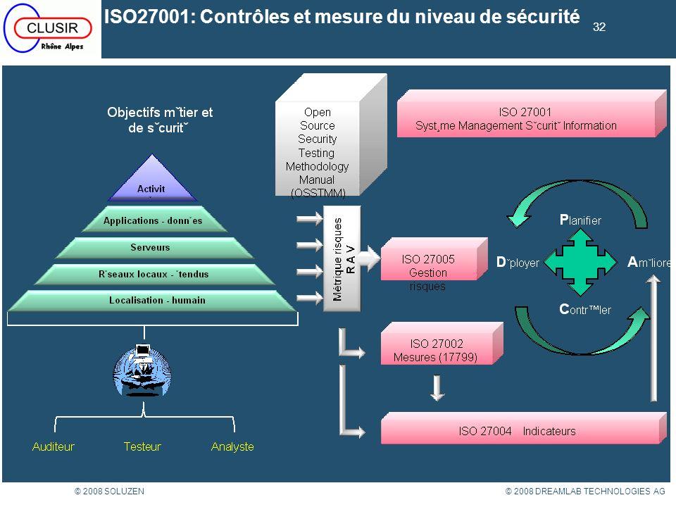 ISO27001: Contrôles et mesure du niveau de sécurité