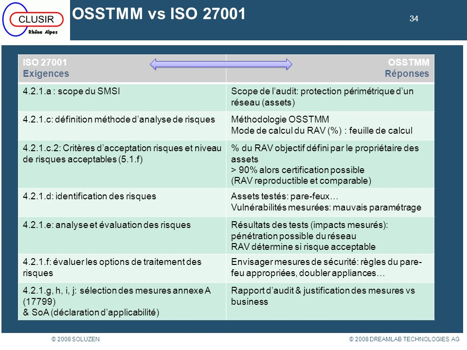 OSSTMM vs ISO 27001 ISO 27001 Exigences OSSTMM Réponses