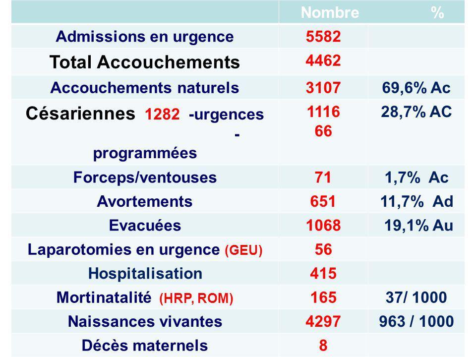 Total Accouchements Césariennes 1282 -urgences