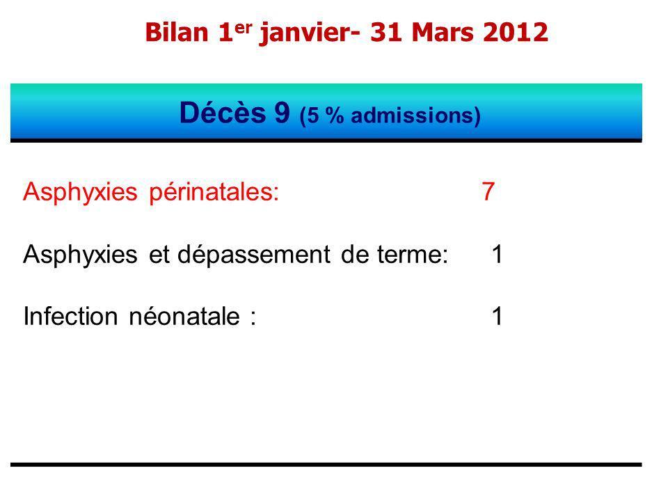 Décès 9 (5 % admissions) Bilan 1er janvier- 31 Mars 2012