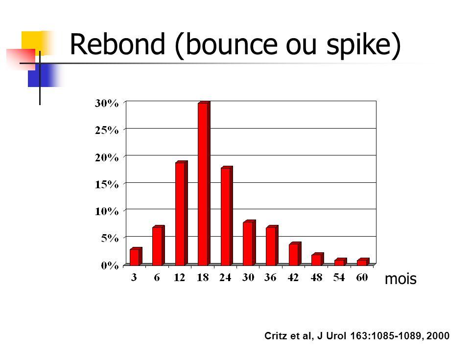 Rebond (bounce ou spike)