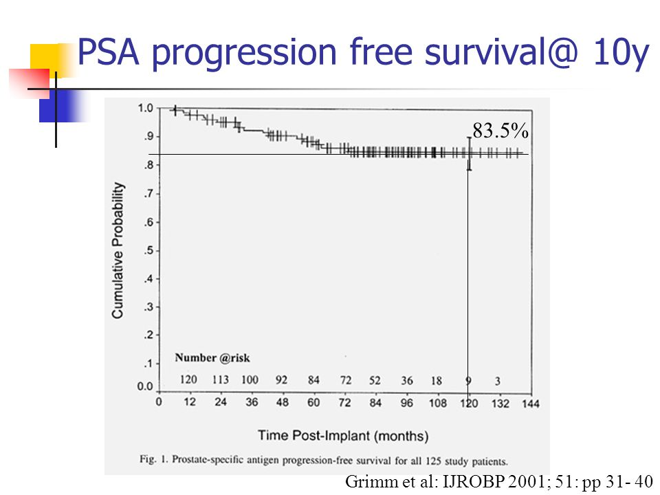 PSA progression free survival@ 10y