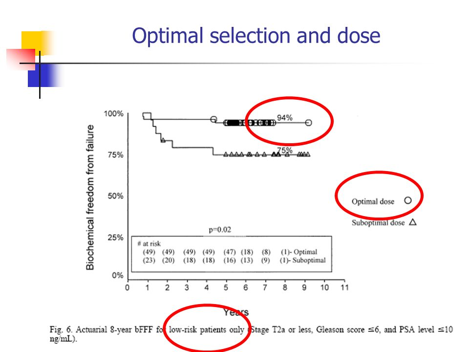 Optimal selection and dose