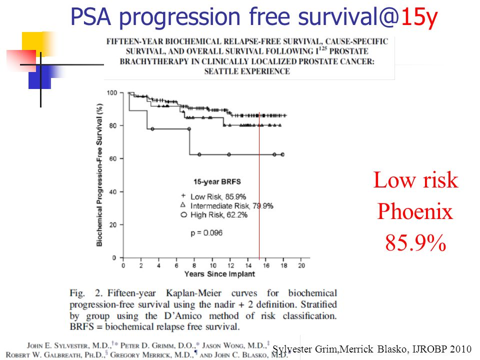 PSA progression free survival@15y