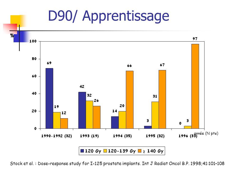 D90/ Apprentissage % année (N pts) Stock et al.