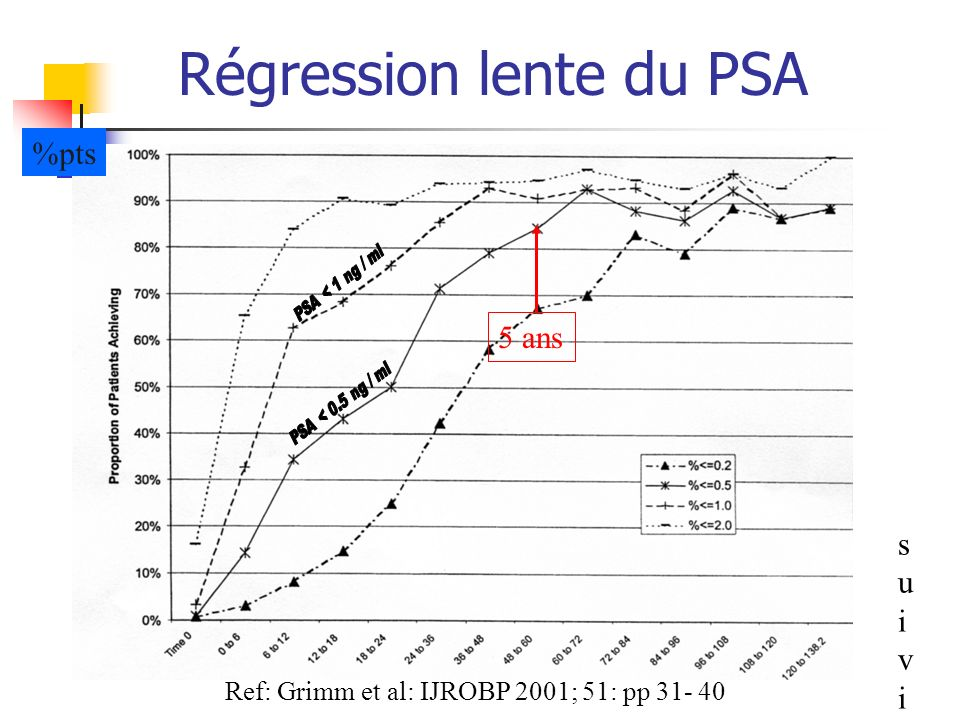 Régression lente du PSA