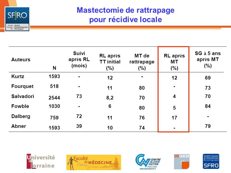 Mastectomie de rattrapage pour récidive locale