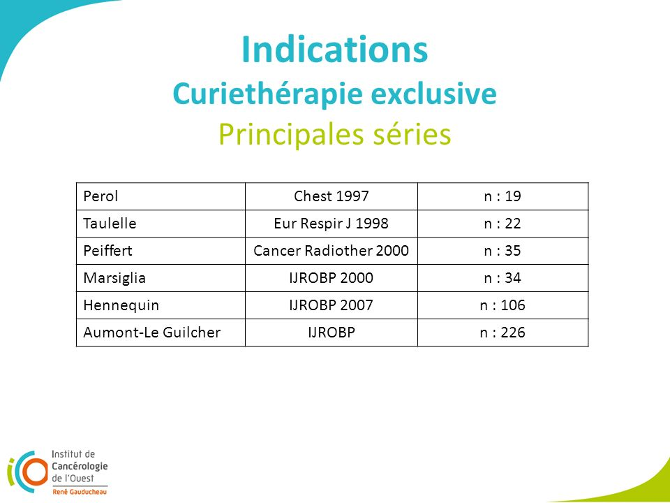 Indications Curiethérapie exclusive Principales séries