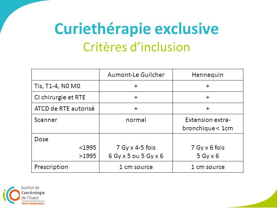 Curiethérapie exclusive Critères d'inclusion