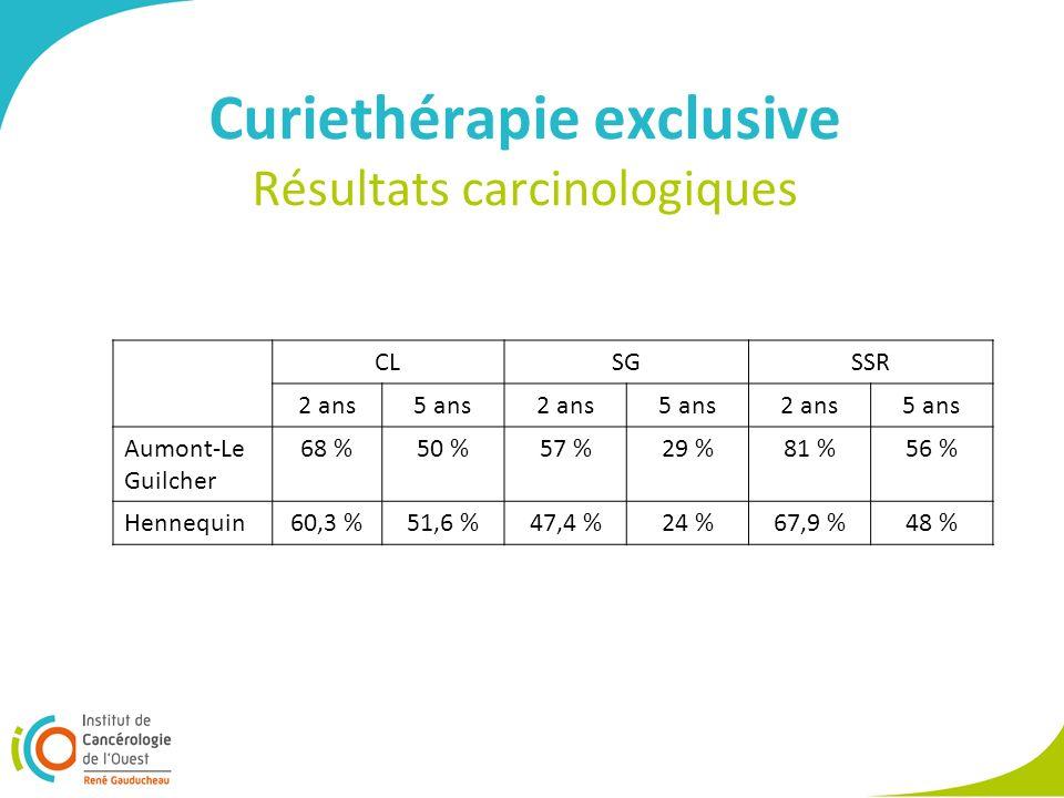 Curiethérapie exclusive Résultats carcinologiques