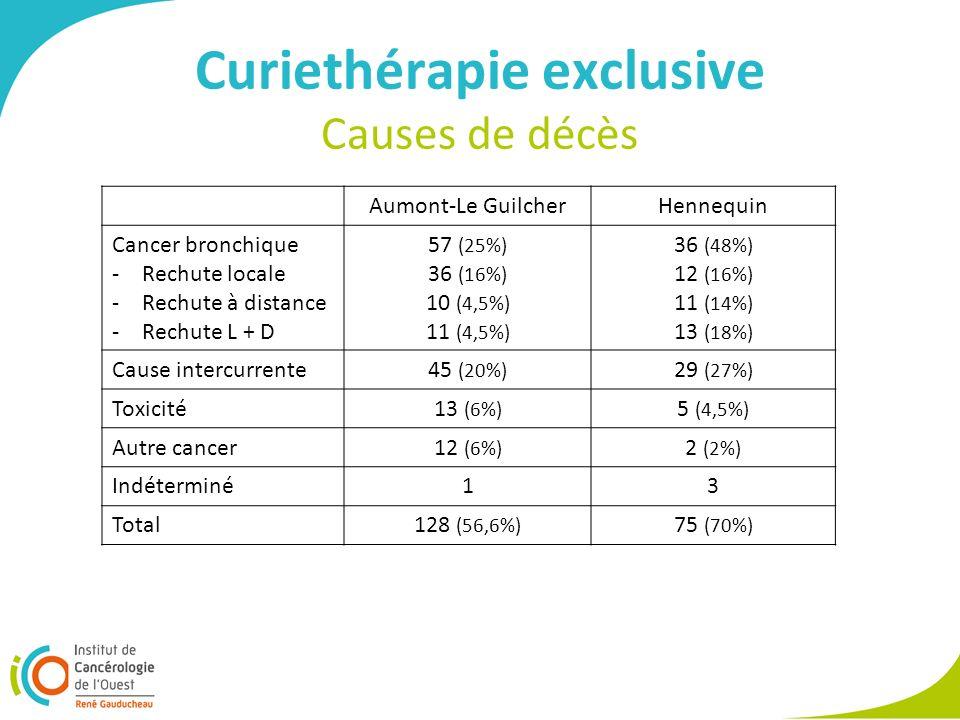 Curiethérapie exclusive Causes de décès