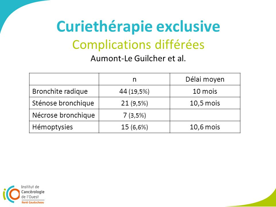 Curiethérapie exclusive Complications différées Aumont-Le Guilcher et al.