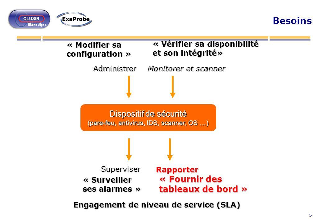 Engagement de niveau de service (SLA)