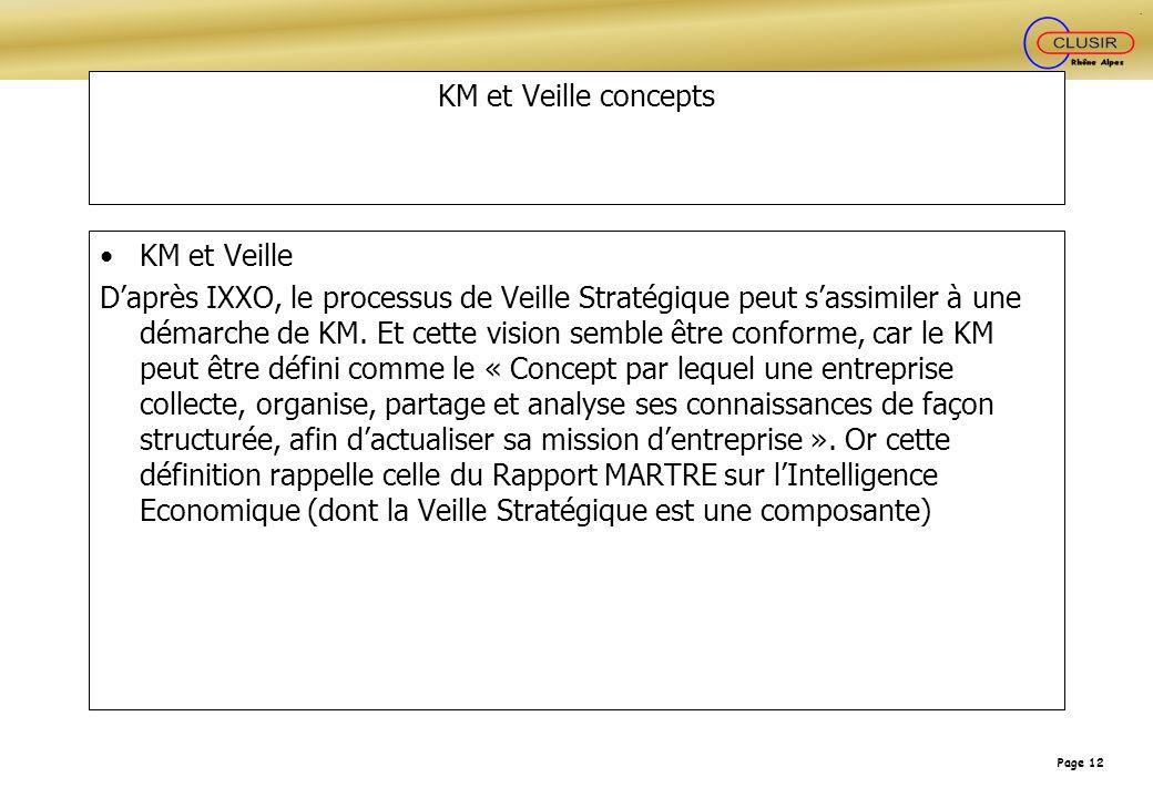 KM et Veille concepts KM et Veille.
