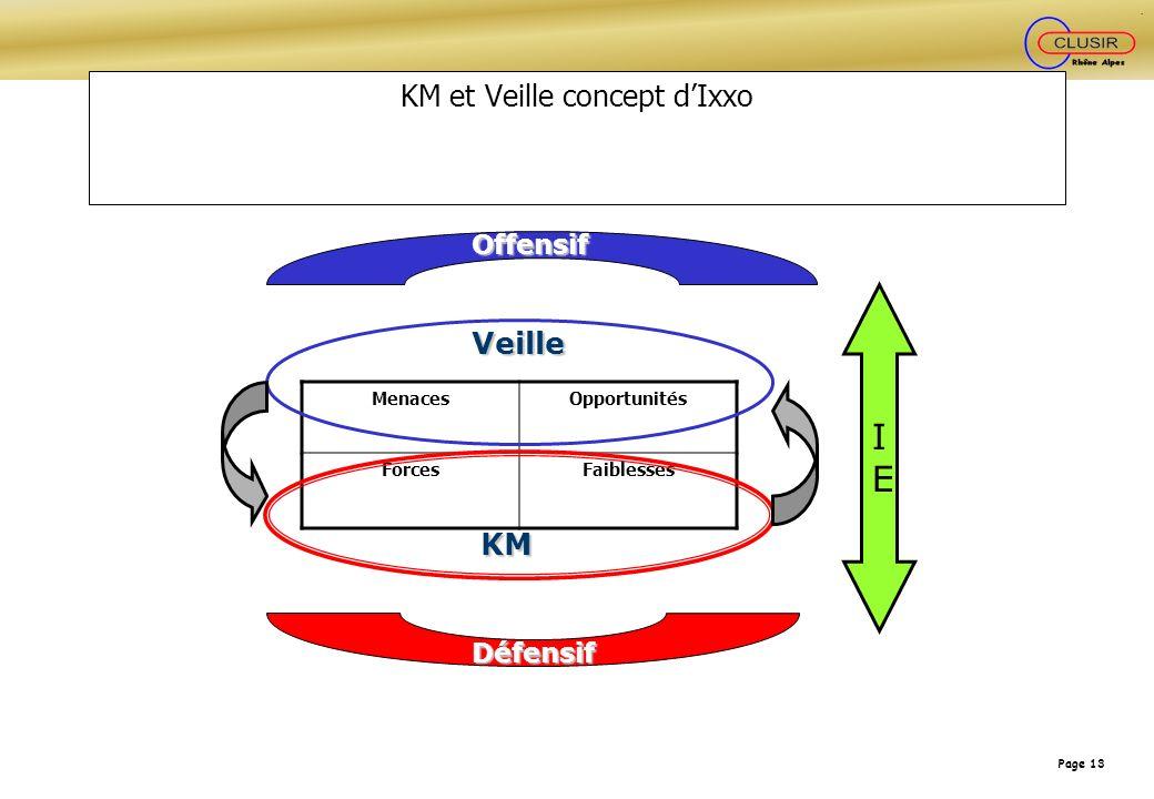 KM et Veille concept d'Ixxo