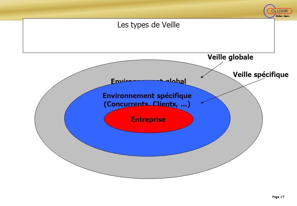 Environnement spécifique (Concurrents, Clients, …)