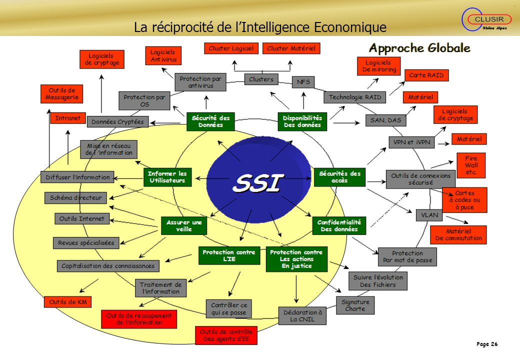 La réciprocité de l'Intelligence Economique