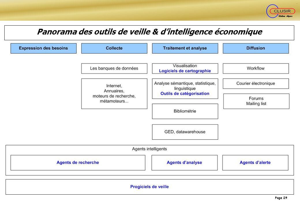Panorama des outils de veille & d'intelligence économique