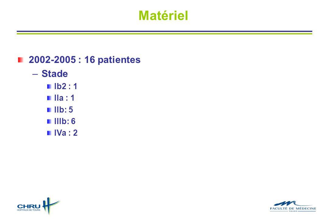 Matériel 2002-2005 : 16 patientes Stade Ib2 : 1 IIa : 1 IIb: 5 IIIb: 6