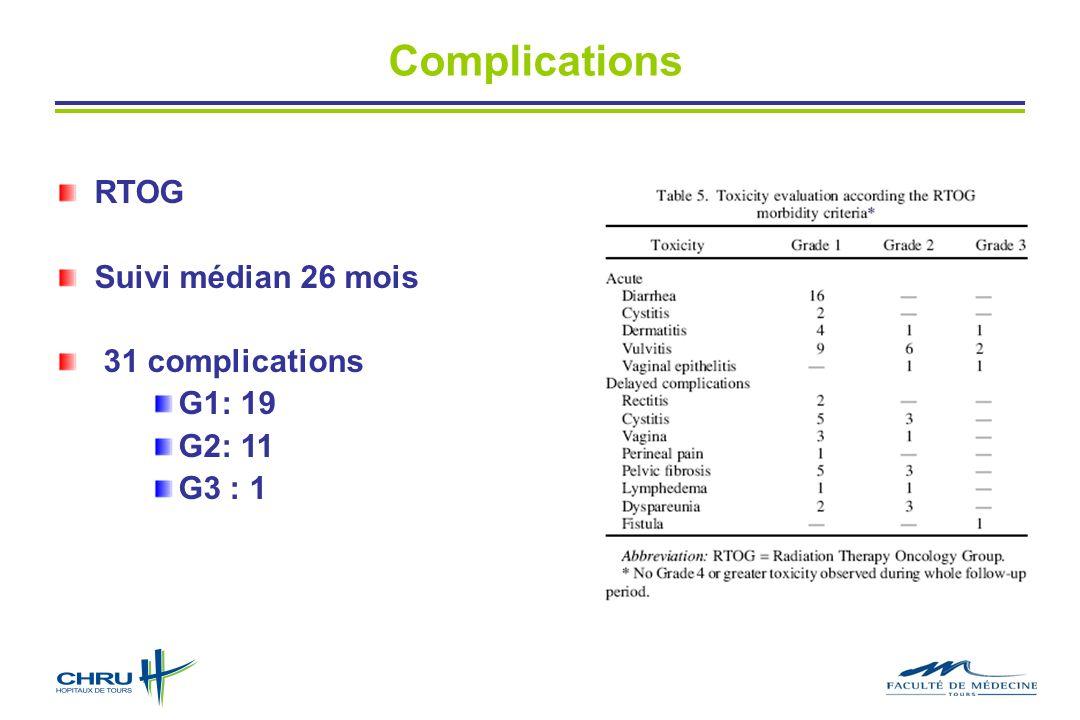 Complications RTOG Suivi médian 26 mois 31 complications G1: 19 G2: 11