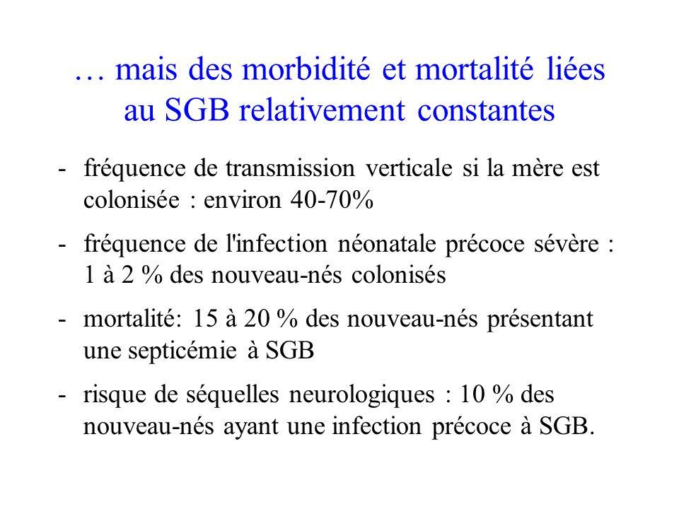 … mais des morbidité et mortalité liées au SGB relativement constantes