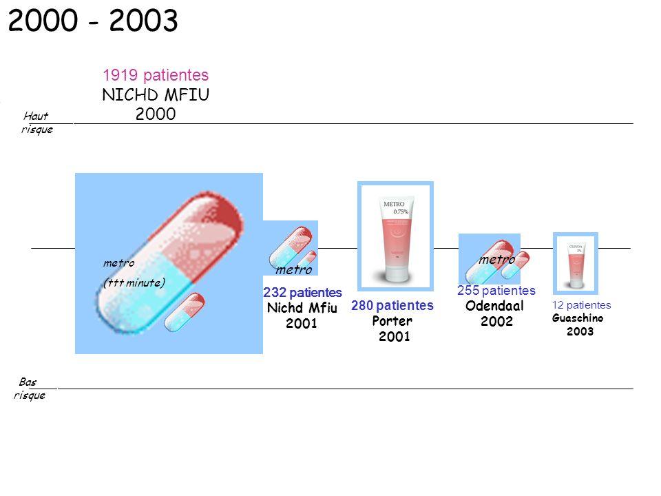 2000 - 2003 1919 patientes NICHD MFIU 2000 metro metro 255 patientes