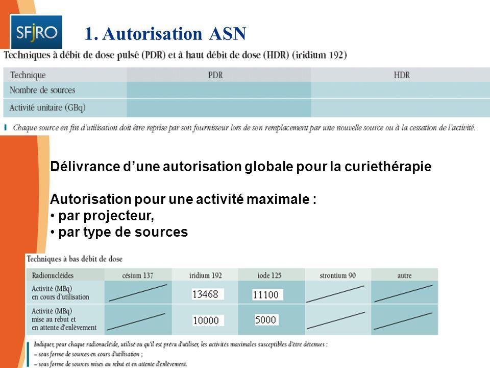 1. Autorisation ASNDélivrance d'une autorisation globale pour la curiethérapie. Autorisation pour une activité maximale :