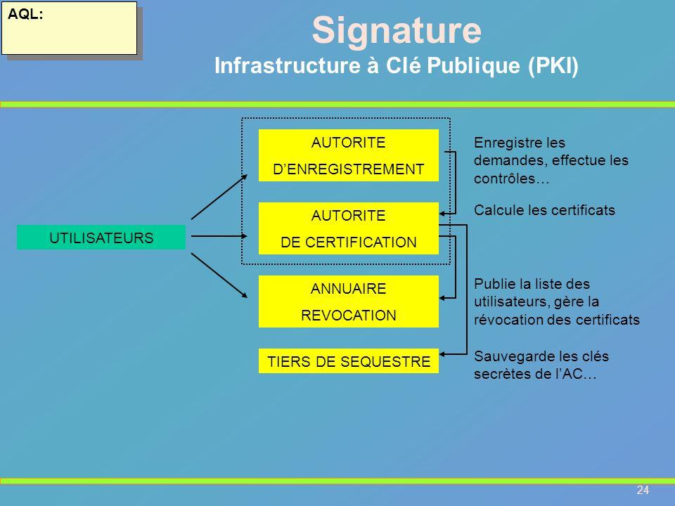 Infrastructure à Clé Publique (PKI)