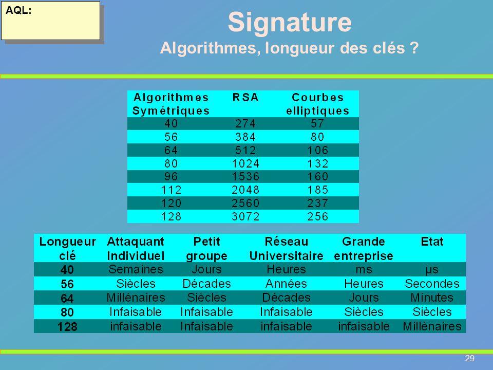 Algorithmes, longueur des clés